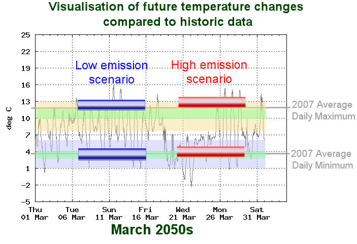 Visualisation of future air temperatures at Reading University in 2050s March: bars for min and max temperature bars are shown for low and high scenarios, drawn over the top of March 2009 data for comparison.